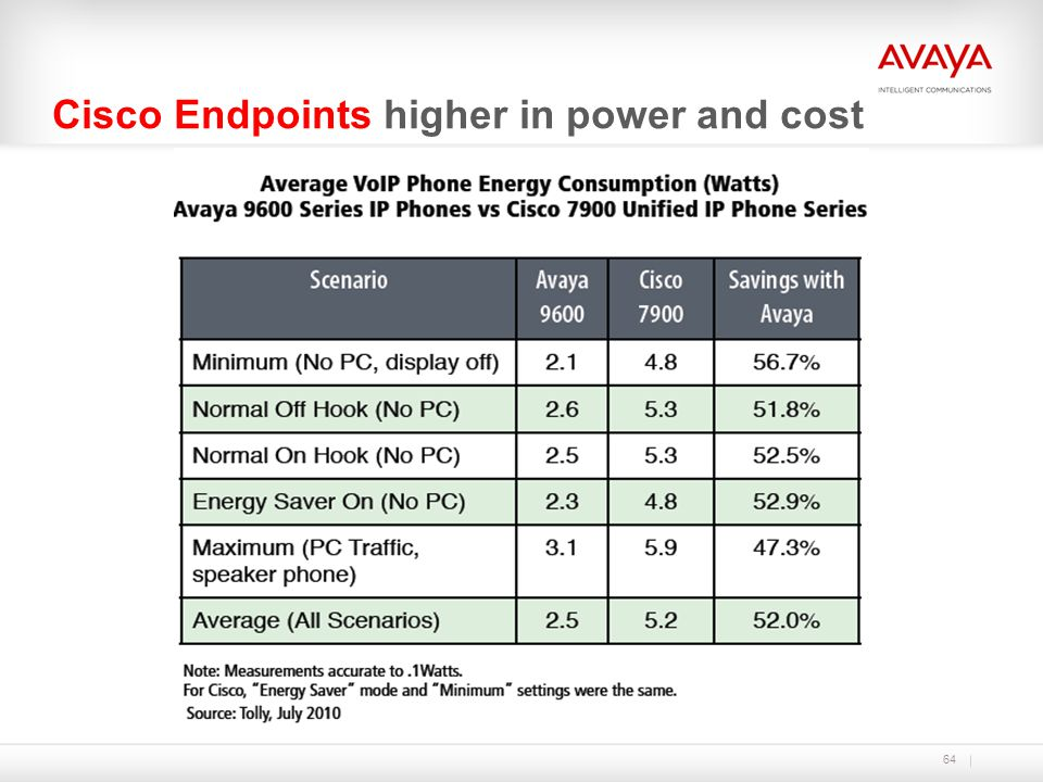 64 Cisco Endpoints higher in power and cost