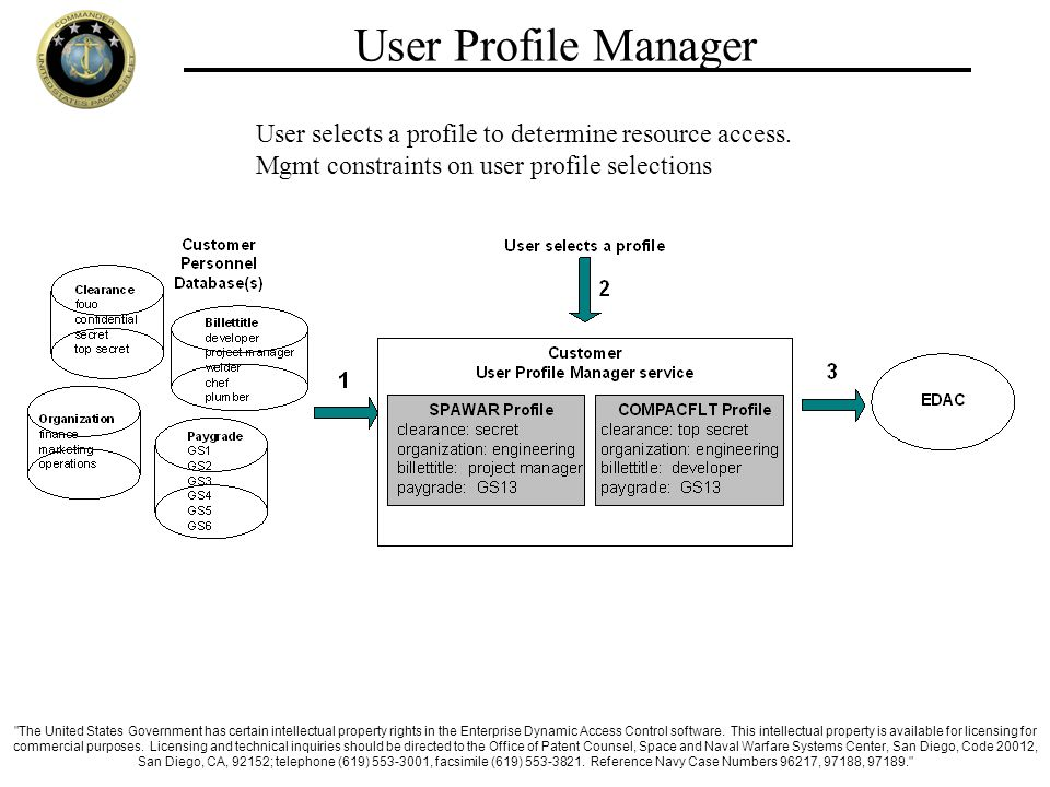 User Profile Manager User selects a profile to determine resource access.