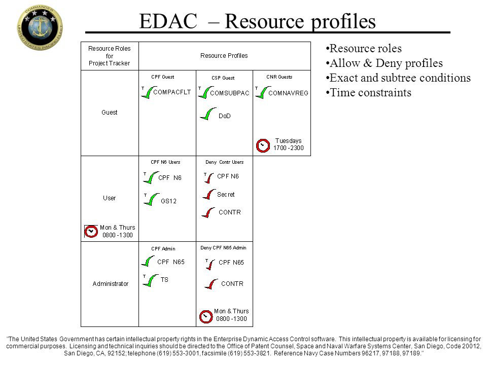 EDAC – Resource profiles Resource roles Allow & Deny profiles Exact and subtree conditions Time constraints The United States Government has certain intellectual property rights in the Enterprise Dynamic Access Control software.