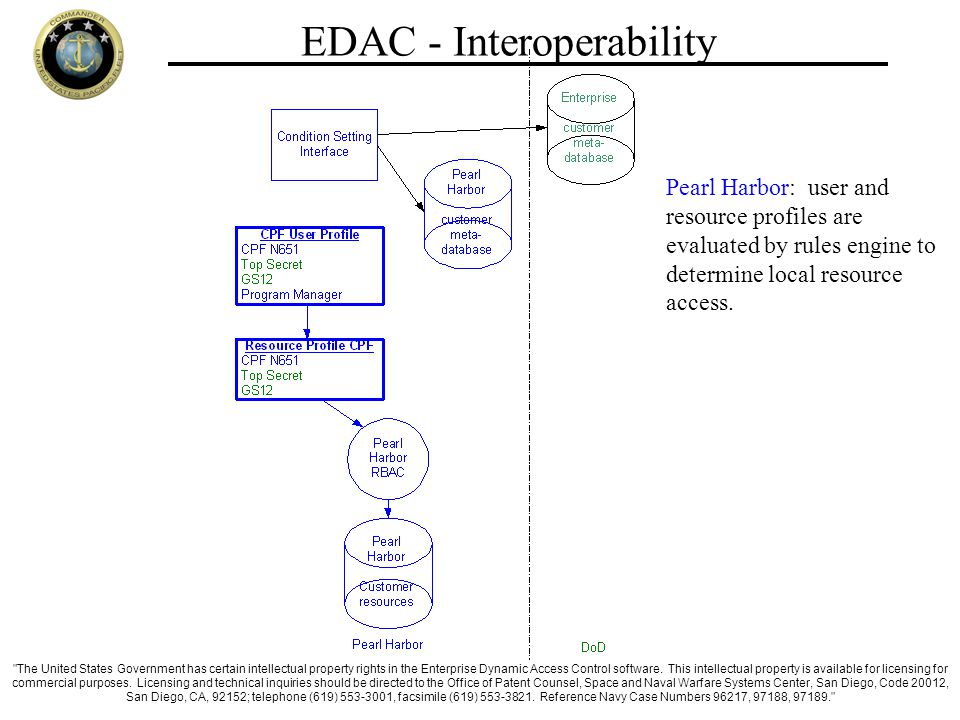 EDAC - Interoperability Pearl Harbor: user and resource profiles are evaluated by rules engine to determine local resource access.