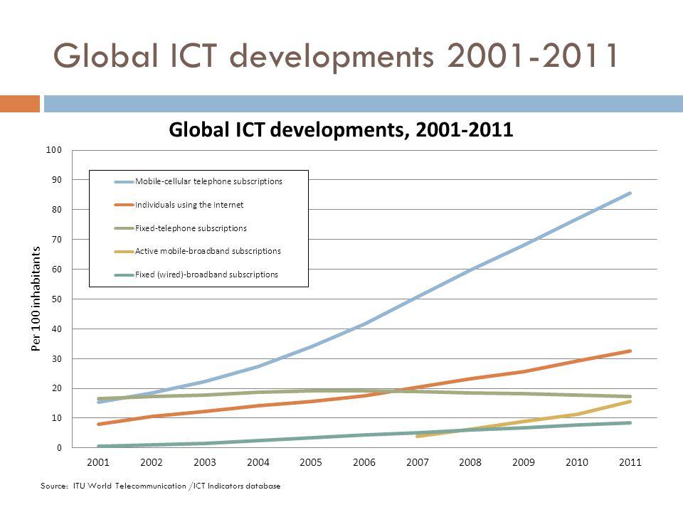 Global ICT developments 2001-2011