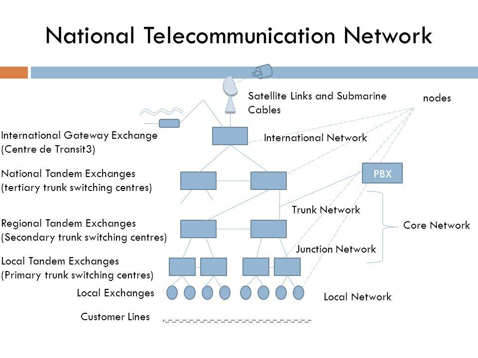 International Gateway Exchange (Centre de Transit3) Satellite Links and Submarine Cables International Network Trunk Network Local Network National Ta
