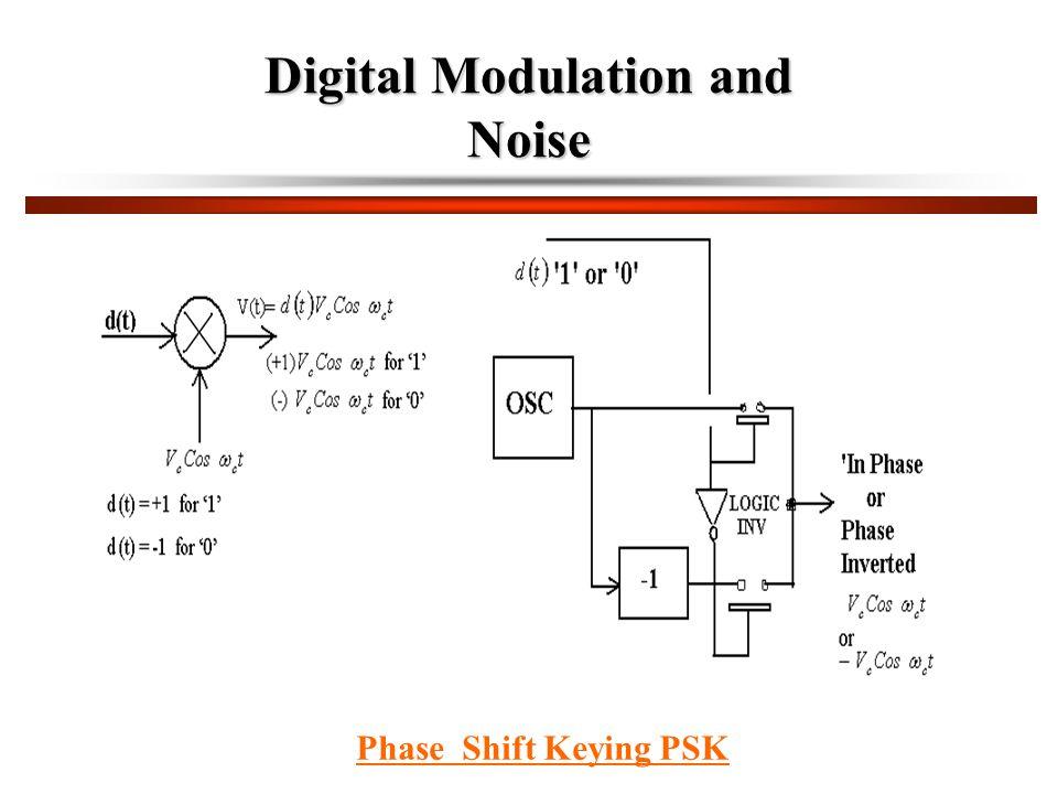 Digital Modulation and Noise Phase Shift Keying PSK