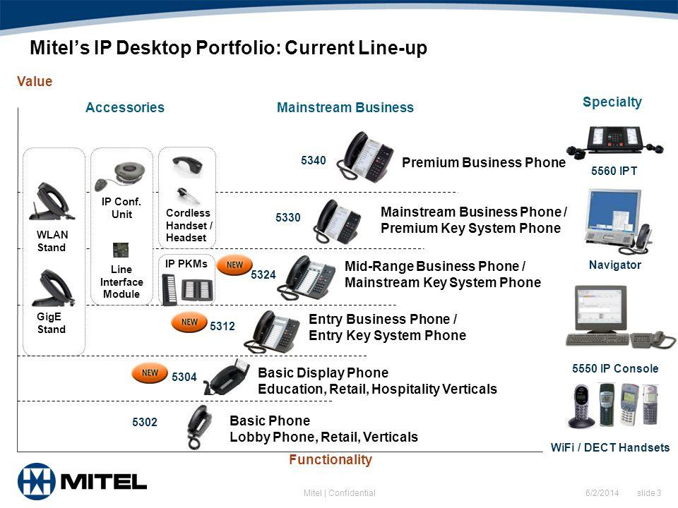 6/2/2014 slide 3Mitel | Confidential Mitels IP Desktop Portfolio: Current Line-up Mid-Range Business Phone / Mainstream Key System Phone Entry Busines