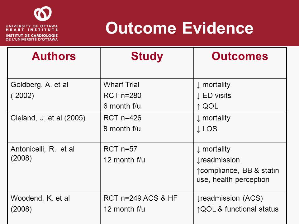Outcome Evidence AuthorsStudyOutcomes Goldberg, A. et al ( 2002) Wharf Trial RCT n=280 6 month f/u mortality ED visits QOL Cleland, J. et al (2005)RCT