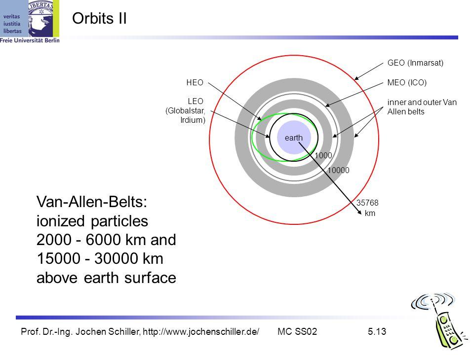 Prof. Dr.-Ing. Jochen Schiller, http://www.jochenschiller.de/MC SS025.13 Orbits II earth km 35768 10000 1000 LEO (Globalstar, Irdium) HEO inner and ou