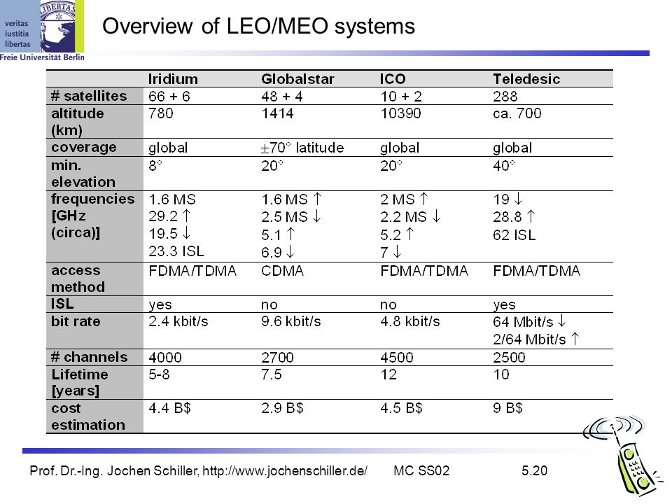 Prof. Dr.-Ing. Jochen Schiller, http://www.jochenschiller.de/MC SS025.20 Overview of LEO/MEO systems