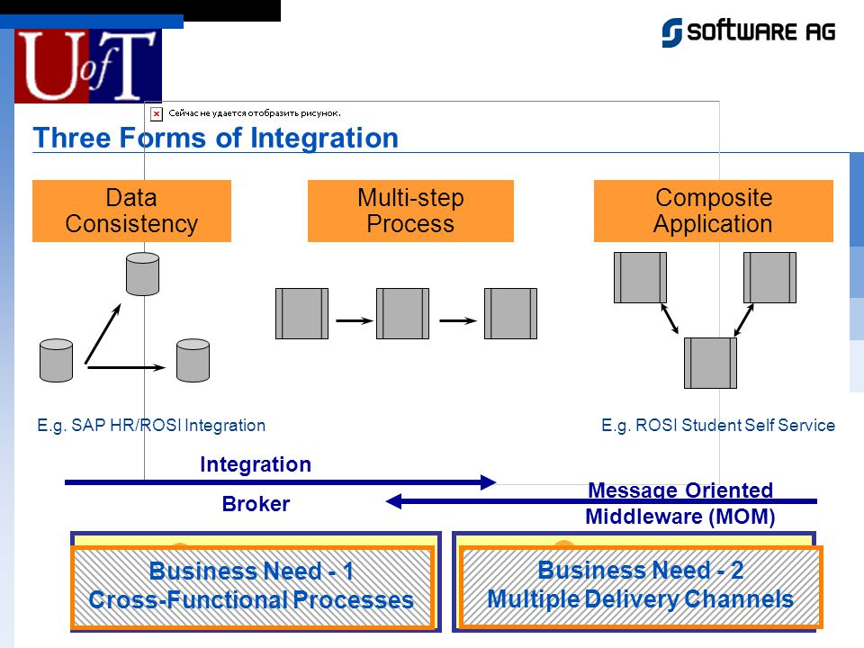 Three Forms of Integration Orchestrator (Integration Broker) Communication Broker (Message Oriented Middleware) Data Consistency Multi-step Process Composite Application E.g.
