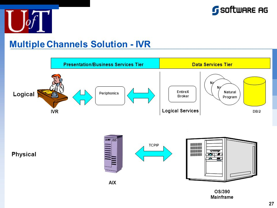 27 Multiple Channels Solution - IVR I DB/2 Natural EntireX Broker Data Services Tier Physical Natural Program OS/390 Mainframe Logical Services Logical Presentation/Business Services Tier AIX TCPIP IVR Periphonics