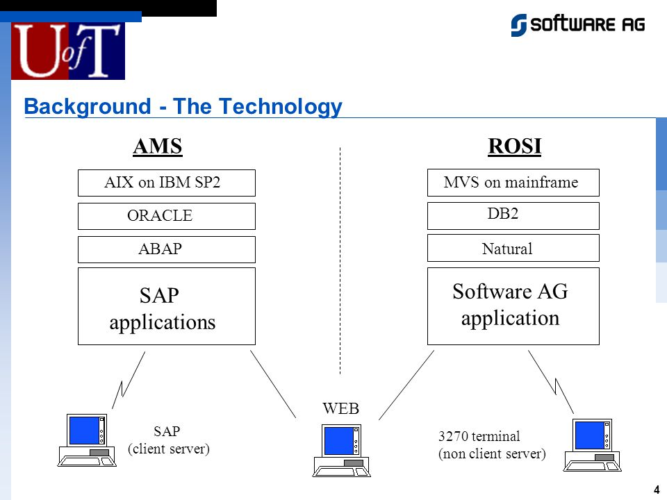 4 Background - The Technology ROSI MVS on mainframe DB2 Software AG application 3270 terminal (non client server) Natural AMS AIX on IBM SP2 ORACLE SAP applications SAP (client server) WEB ABAP