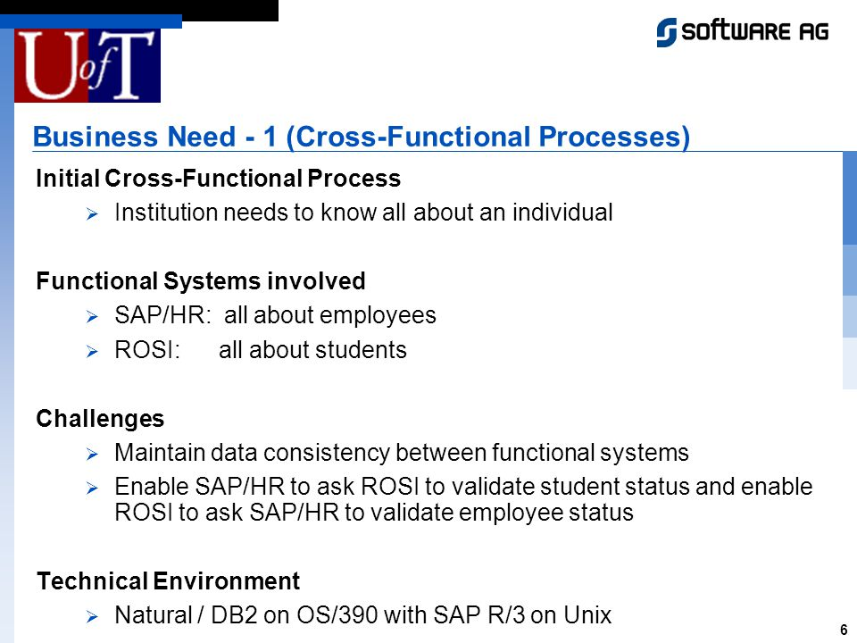 6 Business Need - 1 (Cross-Functional Processes) Initial Cross-Functional Process Institution needs to know all about an individual Functional Systems involved SAP/HR: all about employees ROSI: all about students Challenges Maintain data consistency between functional systems Enable SAP/HR to ask ROSI to validate student status and enable ROSI to ask SAP/HR to validate employee status Technical Environment Natural / DB2 on OS/390 with SAP R/3 on Unix