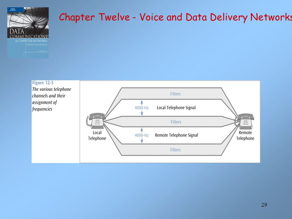 29 Chapter Twelve - Voice and Data Delivery Networks