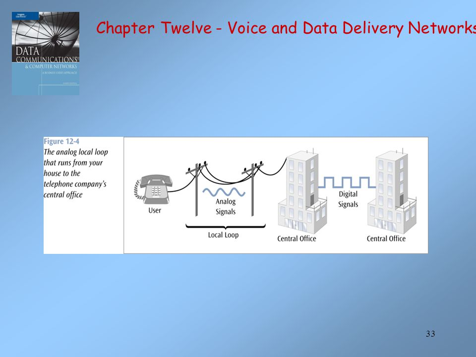 33 Chapter Twelve - Voice and Data Delivery Networks