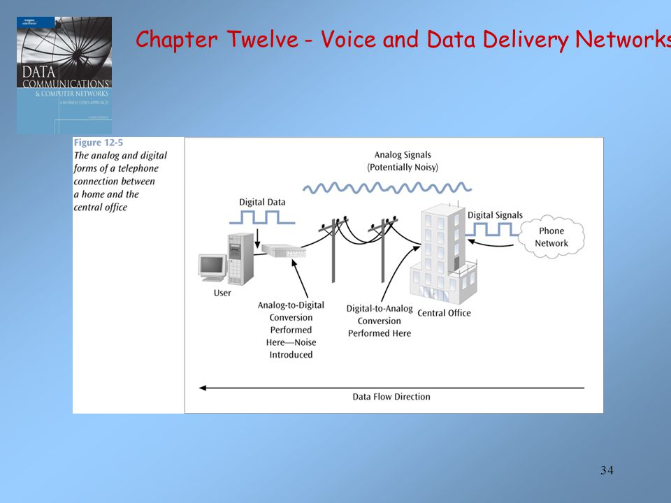 34 Chapter Twelve - Voice and Data Delivery Networks