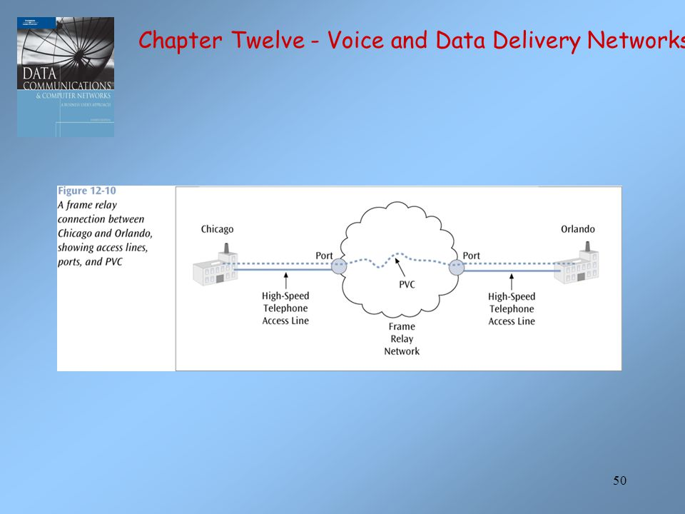 50 Chapter Twelve - Voice and Data Delivery Networks