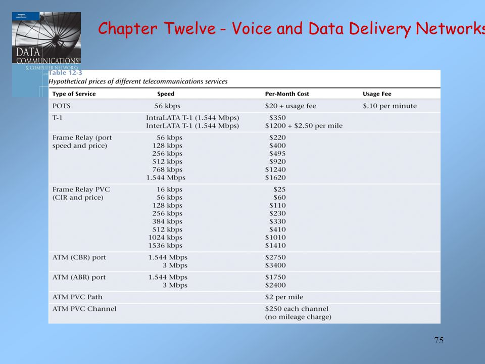 75 Chapter Twelve - Voice and Data Delivery Networks