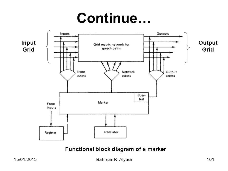 15/01/2013Bahman R. Alyaei101 Continue… Functional block diagram of a marker Input Grid Output Grid
