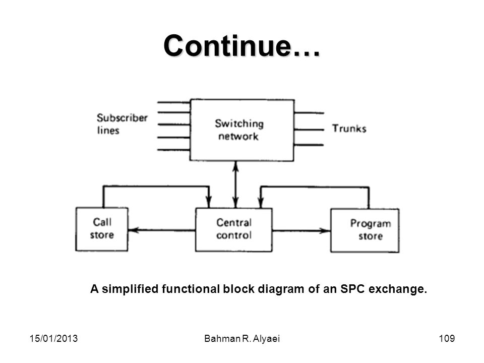 15/01/2013Bahman R. Alyaei109 Continue… A simplified functional block diagram of an SPC exchange.