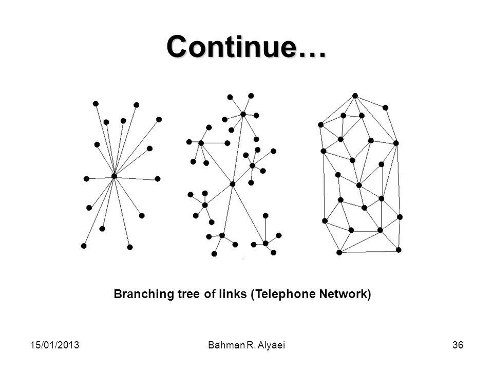 15/01/2013Bahman R. Alyaei36 Continue… Branching tree of links (Telephone Network)
