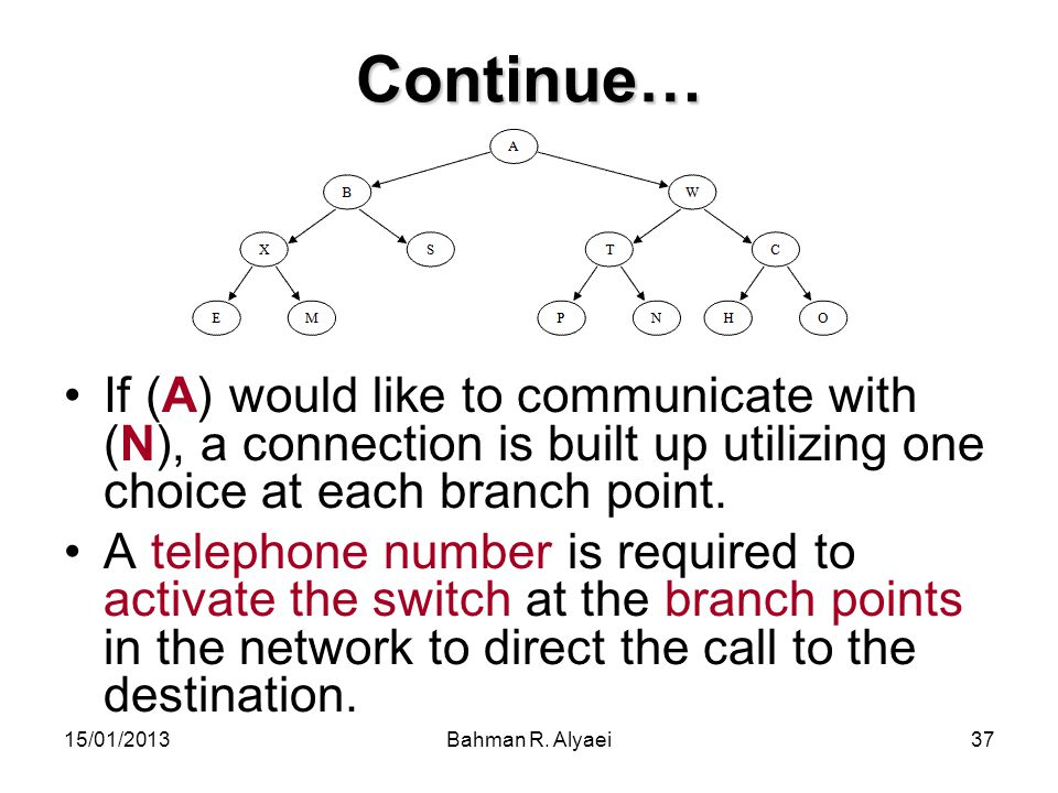 15/01/2013Bahman R. Alyaei37 Continue… If (A) would like to communicate with (N), a connection is built up utilizing one choice at each branch point.
