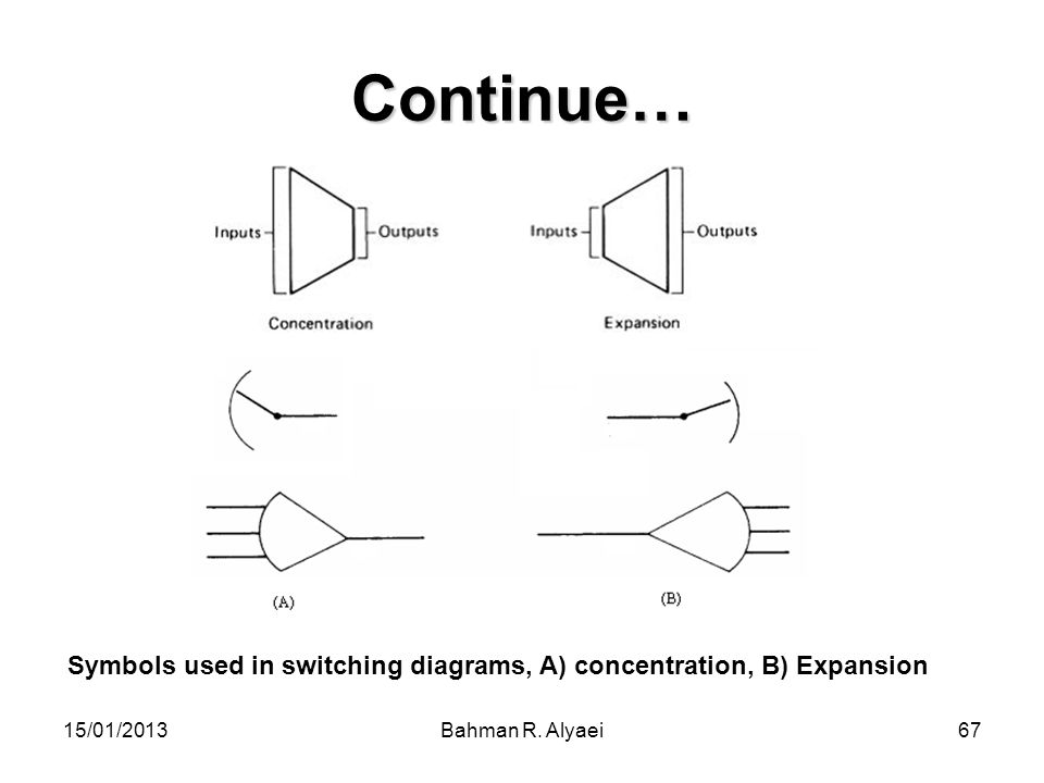 15/01/2013Bahman R. Alyaei67 Continue… Symbols used in switching diagrams, A) concentration, B) Expansion