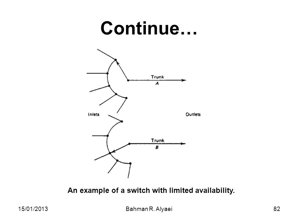15/01/2013Bahman R. Alyaei82 Continue… An example of a switch with limited availability.