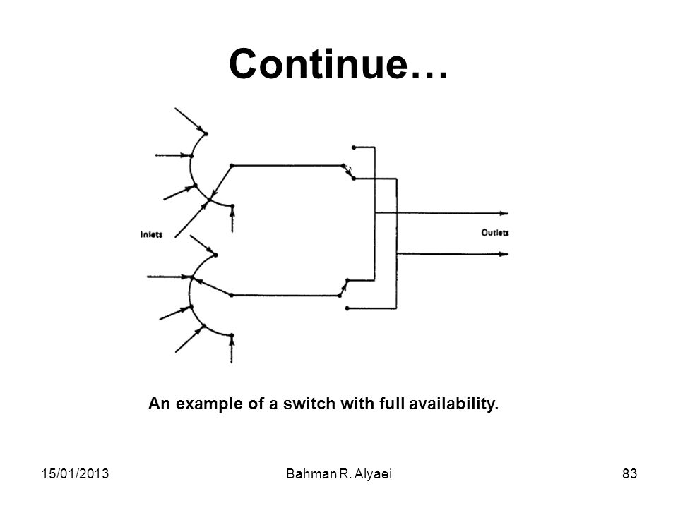 15/01/2013Bahman R. Alyaei83 Continue… An example of a switch with full availability.