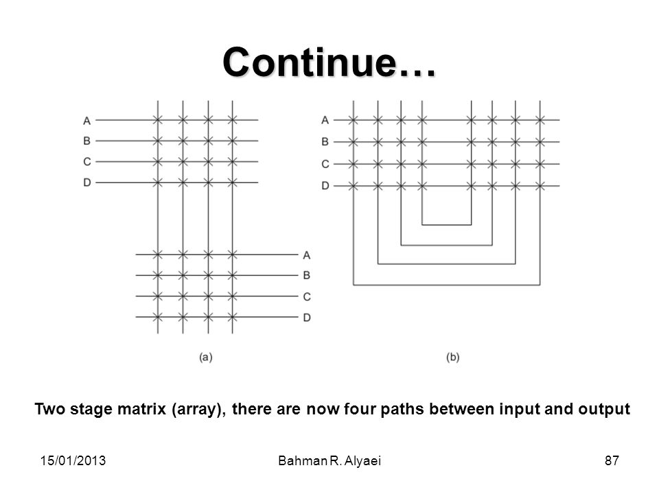 15/01/2013Bahman R. Alyaei87 Continue… Two stage matrix (array), there are now four paths between input and output