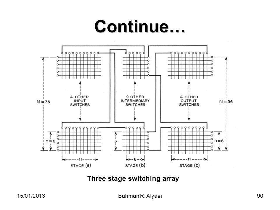 15/01/2013Bahman R. Alyaei90 Continue… Three stage switching array