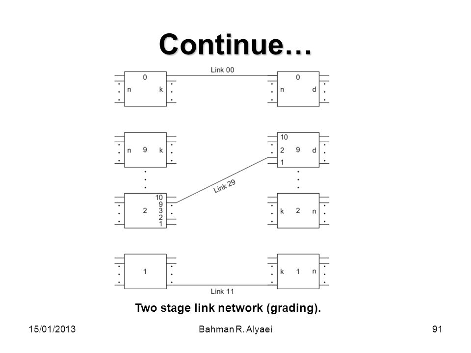 15/01/2013Bahman R. Alyaei91 Continue… Two stage link network (grading).