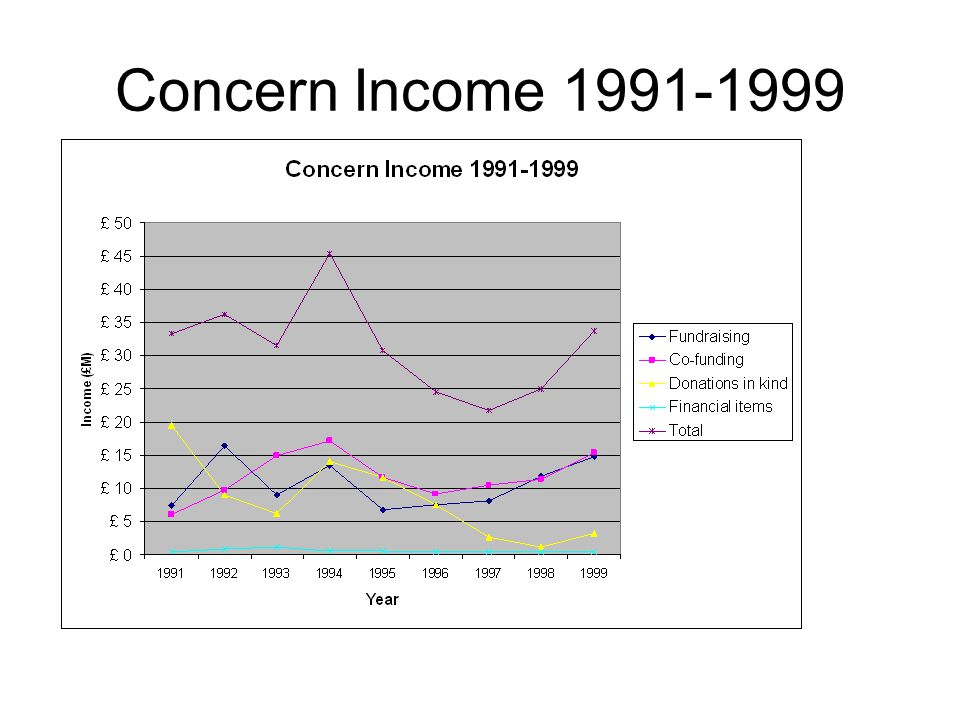 Concern Income 1991-1999