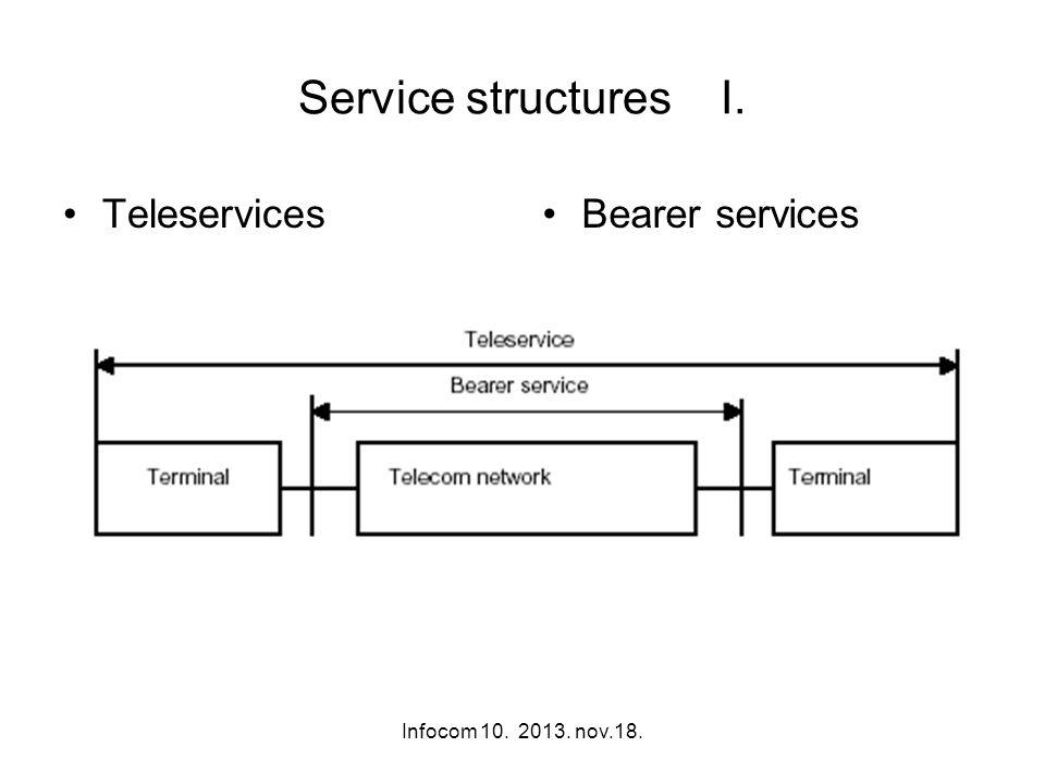 Infocom 10. 2013. nov.18. Service structures I. TeleservicesBearer services