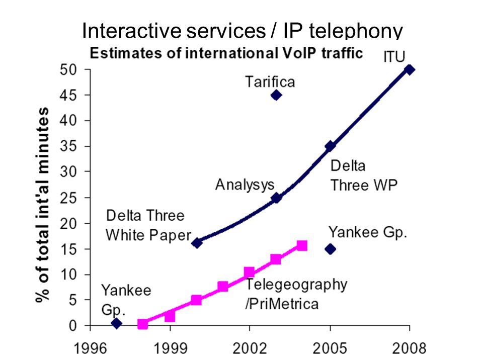 Infocom 10. 2013. nov.18. Interactive services / IP telephony