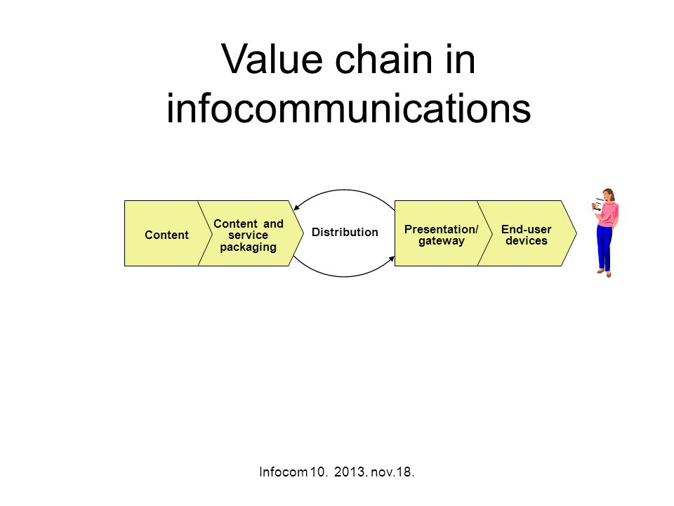 Value chain in infocommunications Distribution Content Content and service packaging Presentation/ gateway End-user devices