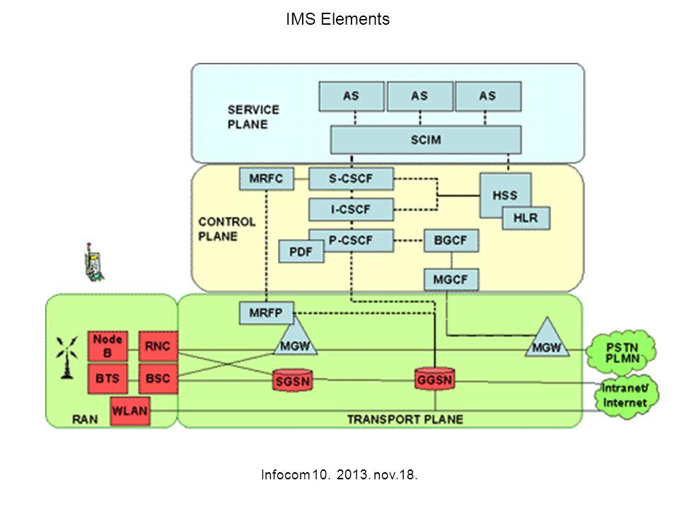 Infocom 10. 2013. nov.18. IMS Elements