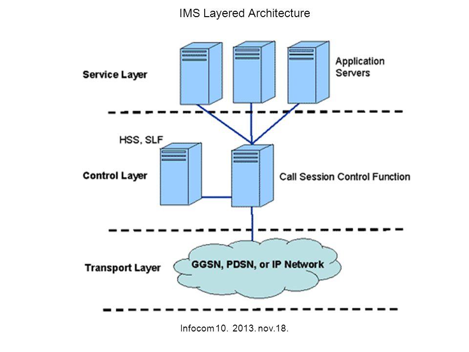 Infocom 10. 2013. nov.18. IMS Layered Architecture