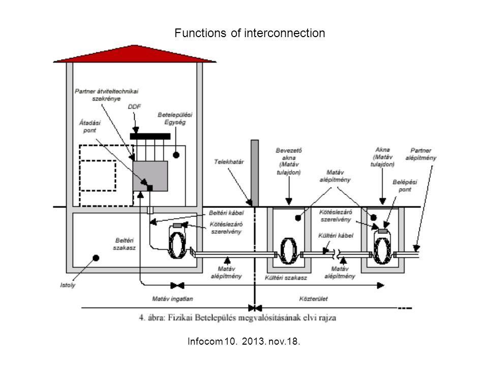 Infocom 10. 2013. nov.18. Functions of interconnection