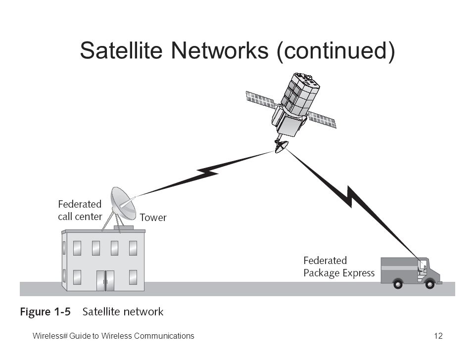 Wireless# Guide to Wireless Communications12 Satellite Networks (continued)