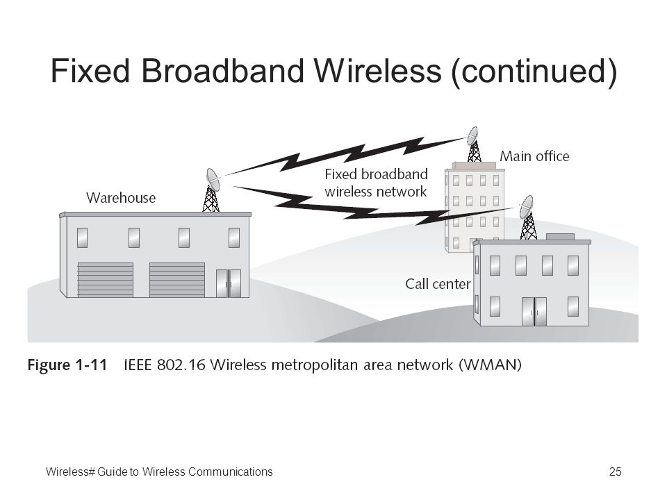 Wireless# Guide to Wireless Communications25 Fixed Broadband Wireless (continued)