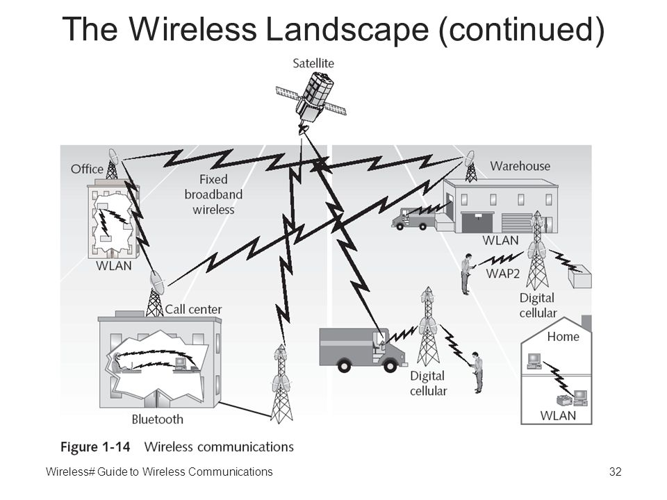 Wireless# Guide to Wireless Communications32 The Wireless Landscape (continued)
