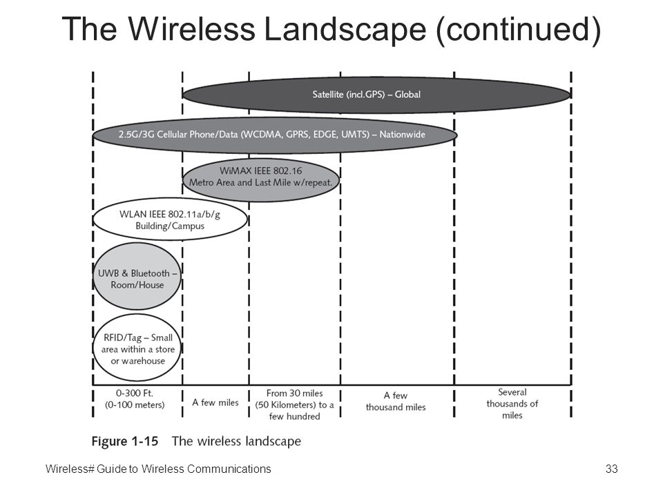 Wireless# Guide to Wireless Communications33 The Wireless Landscape (continued)