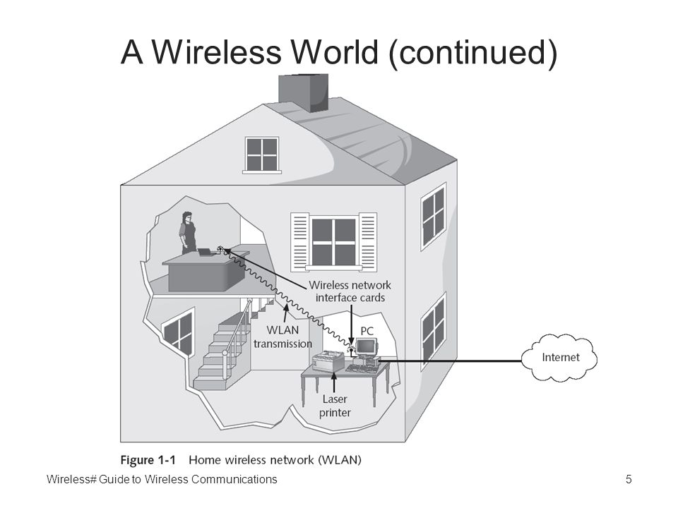 Wireless# Guide to Wireless Communications5 A Wireless World (continued)