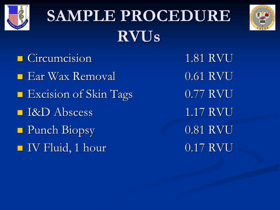 SAMPLE PROCEDURE RVUs Circumcision1.81 RVU Circumcision1.81 RVU Ear Wax Removal0.61 RVU Ear Wax Removal0.61 RVU Excision of Skin Tags0.77 RVU Excision