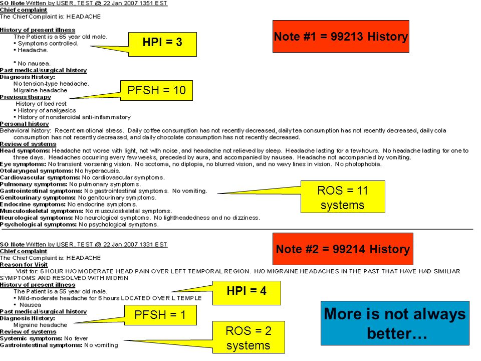 HPI = 3 PFSH = 10 ROS = 11 systems HPI = 4 PFSH = 1 ROS = 2 systems Note #1 = 99213 History Note #2 = 99214 History More is not always better…