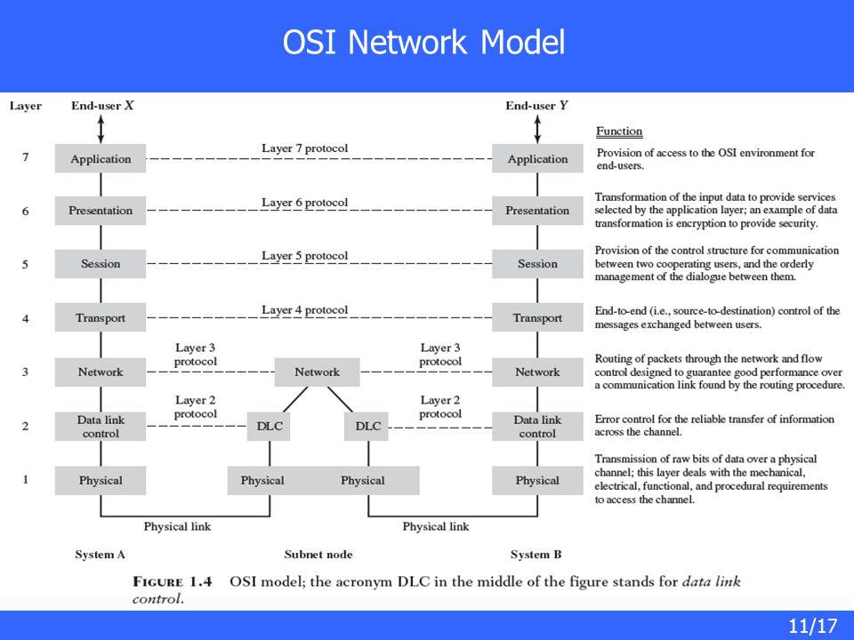 11/17 OSI Network Model