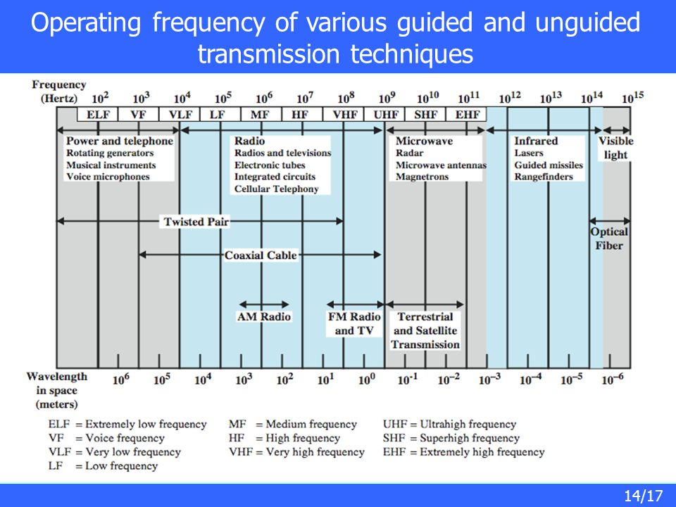 14/17 Operating frequency of various guided and unguided transmission techniques