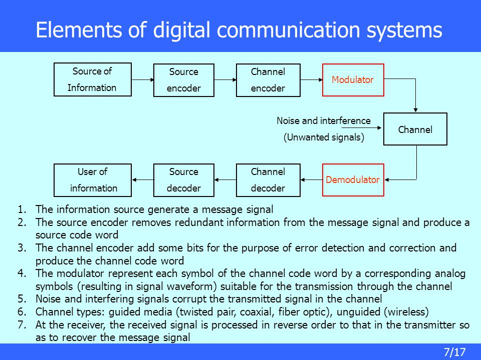 7/17 Elements of digital communication systems Source of Information Source encoder Channel encoder Modulator Channel User of information Source decoder Channel decoder Demodulator Noise and interference (Unwanted signals) 1.The information source generate a message signal 2.The source encoder removes redundant information from the message signal and produce a source code word 3.The channel encoder add some bits for the purpose of error detection and correction and produce the channel code word 4.The modulator represent each symbol of the channel code word by a corresponding analog symbols (resulting in signal waveform) suitable for the transmission through the channel 5.Noise and interfering signals corrupt the transmitted signal in the channel 6.Channel types: guided media (twisted pair, coaxial, fiber optic), unguided (wireless) 7.At the receiver, the received signal is processed in reverse order to that in the transmitter so as to recover the message signal