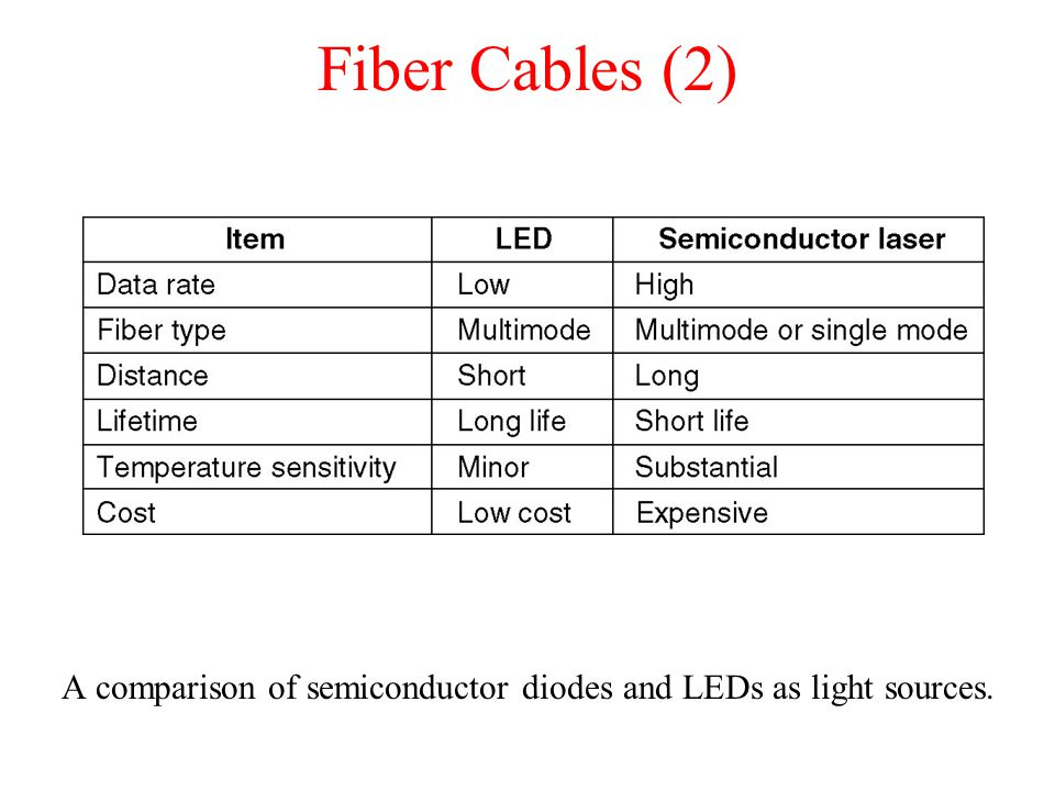 Fiber Cables (2) A comparison of semiconductor diodes and LEDs as light sources.