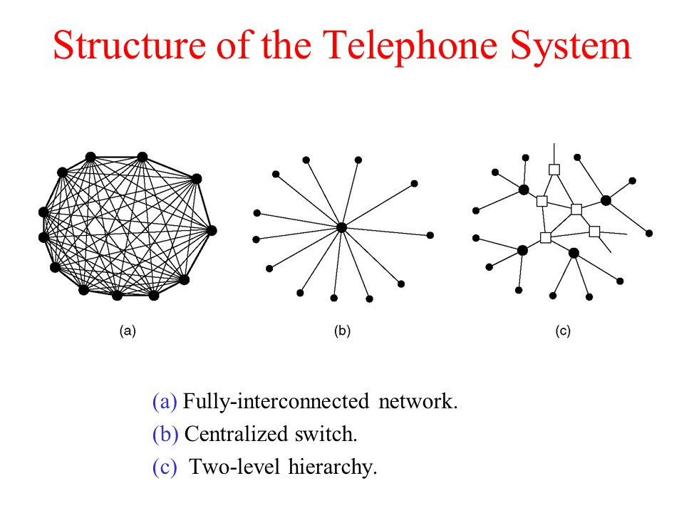 Structure of the Telephone System (a) Fully-interconnected network.