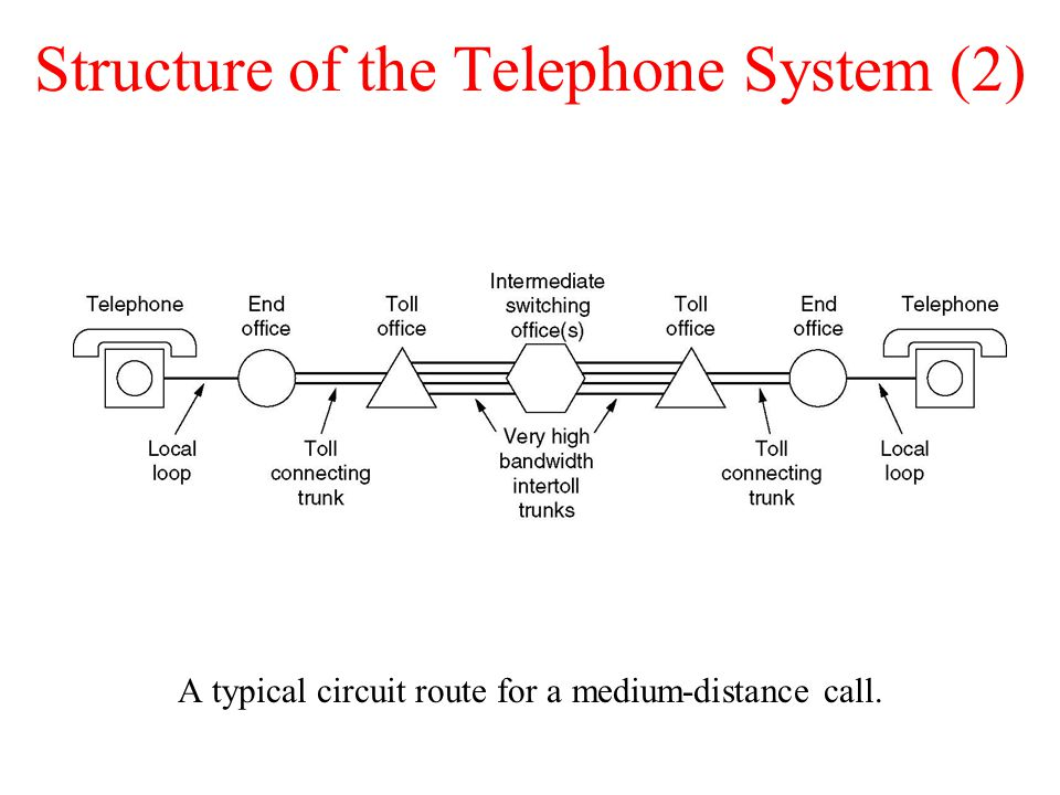 Structure of the Telephone System (2) A typical circuit route for a medium-distance call.